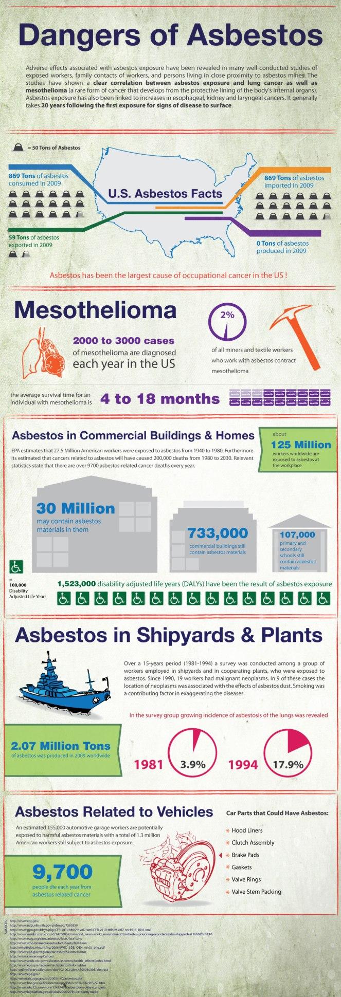 dangers-of-asbestos