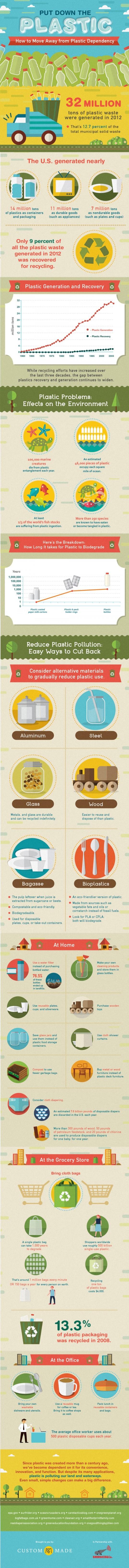 plastic infographic