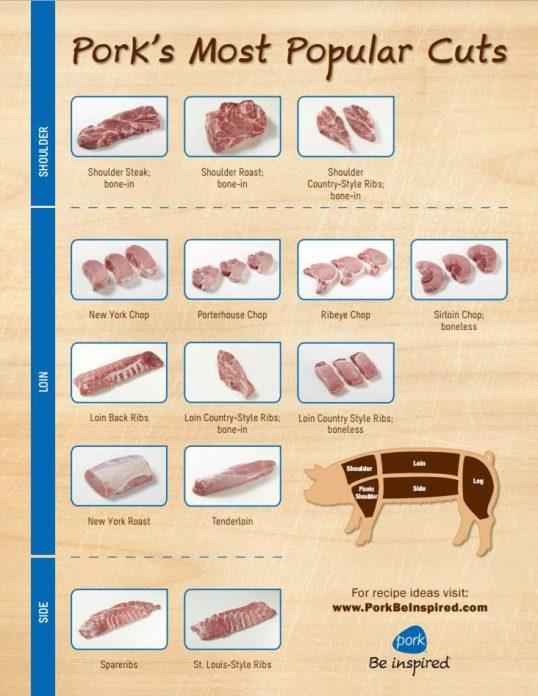 pork_cut_guide